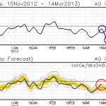 GFS Ensemble forecast Arctic Oscillation readings.Notice the rapid dropoff over the next week.