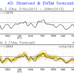 GFS Model observed (black) and forecast (red) AO values