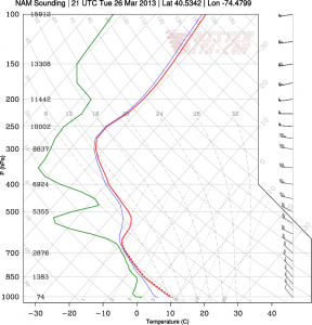 This is an atmospheric sounding in Central NJ valid for 5 p.m., yesterday. The red line represents temperature, the green line represents dewpoint, and the blue line in between is the wetbulb temperature.