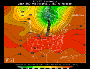 European Ensemble Mean data shows a strong heat dome building into the Midwest, along with the strong Western Atlantic Ridge building back in. This should help to create another heatwave for next week. Image courtesy of the WSI Model Lab.