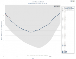 Arctic Sea Ice extent is now greater than it was in 2009.