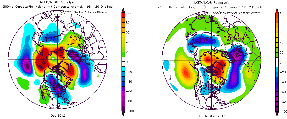 Averaged 500mb geopotential height anomalies during October 2012 (left) and Dec-Jan-Feb-Mar 2013 (right).