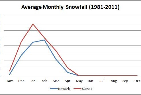 A graph illustrating the monthly snowfall averages from 1981-2011 in Newark, NJ and Sussex, NJ. Notice how the differences between the two are much greater in December and January than in February and March. This is because the Atlantic Ocean is warmer in December and January than in February and March.