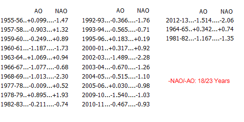 NYC's snowiest winters, with the AO and NAO values during the preceding October.