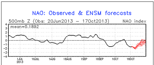 The NAO has been negative this month, and should continue to remain negative for the rest of the month.