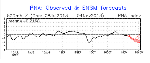 Ensemble data shows the negative PNA pattern continuing, favoring a trough in the west and a ridge in the east.