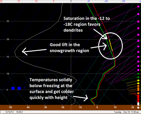 Forecast model sounding for JFK valid for 11:00am tomorrow morning shows favorable conditions for heavy snow.