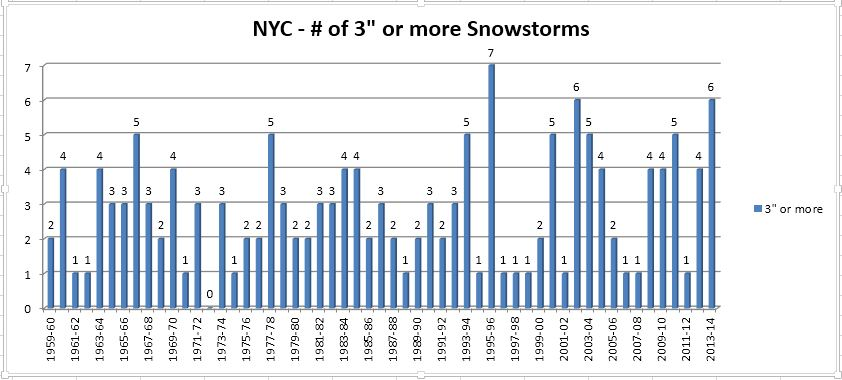 "The number of snowstorms which produced 3"" or more at NYC. Image courtesy Yehuda Hyman."