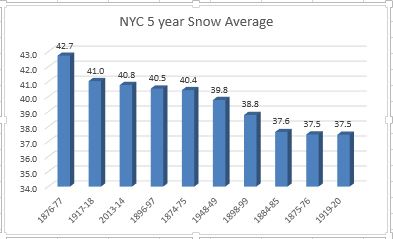 The highest 5 year average snowfalls at NYC. Image courtesy Yehuda Hyman.
