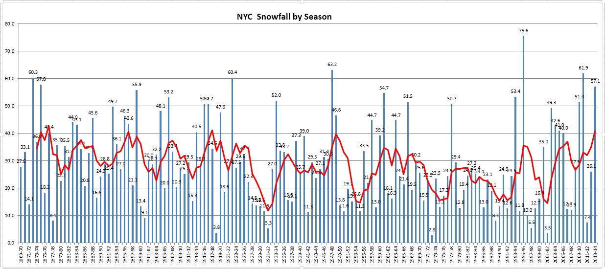 Snowfall by season in NYC, including 2013-2014 to date. Image courtesy Yehuda Hyman.