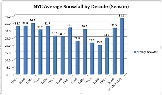 NYC Snowfall by Decade. Image courtesy Yehuda Hyman.