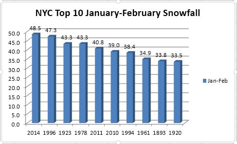 2014 officially became the snowiest January-February period on record in NYC. Image courtesy Yehuda Hyman.