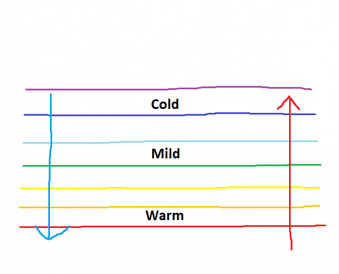 Idealized scenario where cold air and warm air are located very close to one-another. The atmosphere tries to balance this by pushing warm air towards the cold air, and cold air towards the warm air.