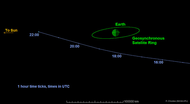 Graphic depicting the path of asteroid 2014RC. (NASA).