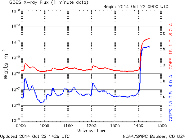 Data showing the solar flare from earlier this morning.