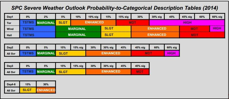 The new SPC  probability to category conversion, active as of Wednesday October 22nd.