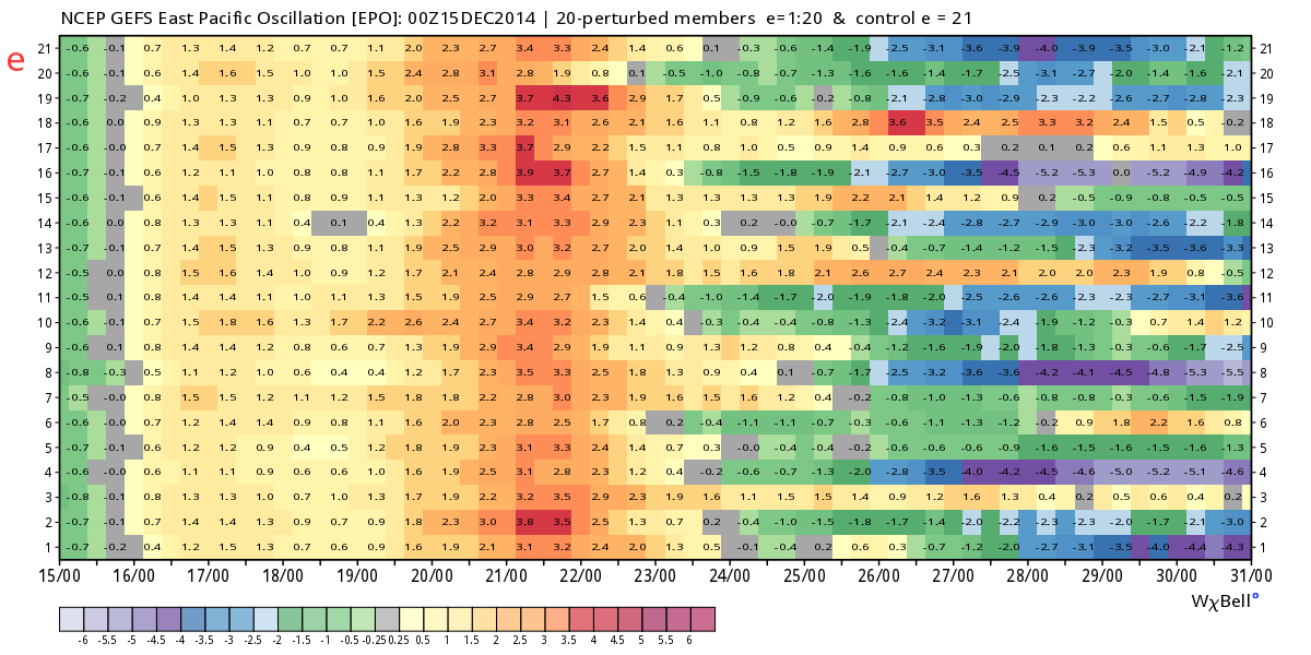 GFS ensembles showing a high likelihood of a -EPO from Christmas onward.