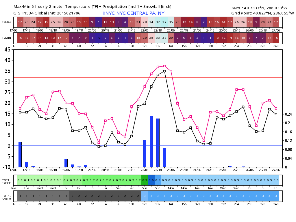 GFS Meteogram for NYC showing the temperature getting above freezing only one day in NYC in the next 10.