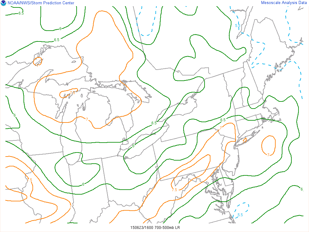 Current SPC Mesoanalysis as of noon shows an area of mid-level lapse rates in excess of 7C/KM in our area. This is very significant, as it leads to plenty of instability in the middle of the atmosphere, as well as providing a capping inversion below it that weakens any weak convection and keeps us sunny and unstable.