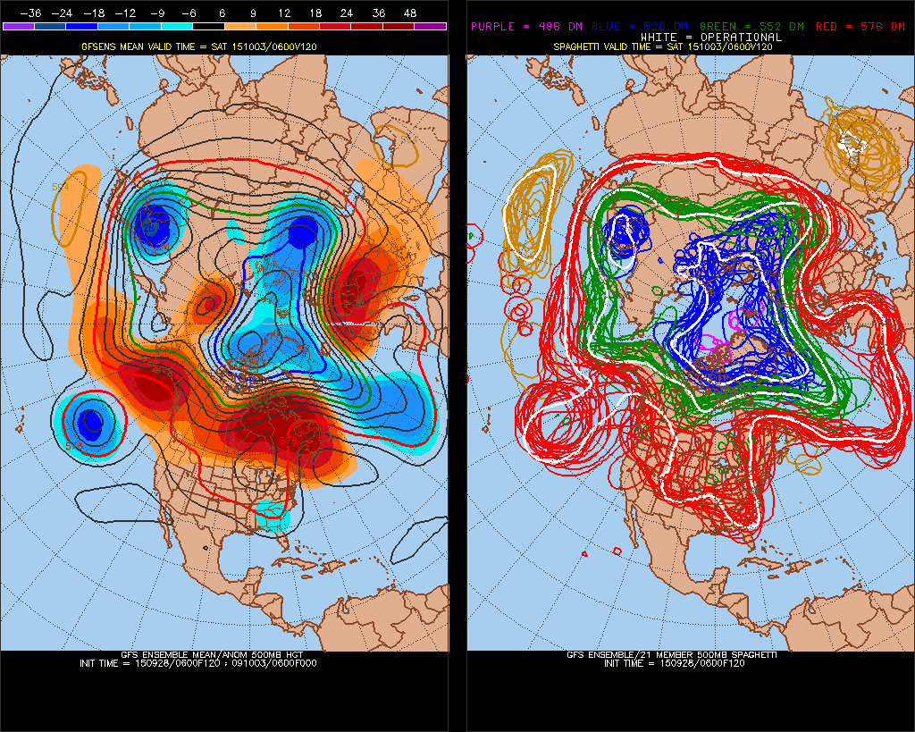GFS model showing blocking and above normal heights (left) in the mid levels of the atmosphere this week.