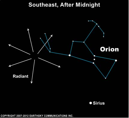 The constellation Orion is often the radiant point of meteors in this meteor shower.