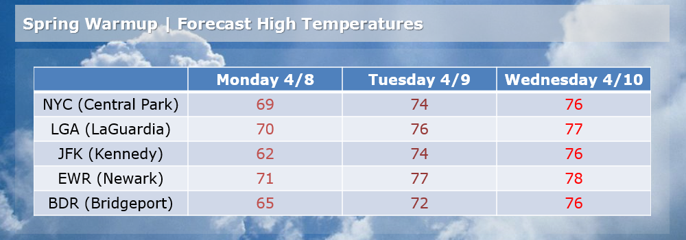 Forecast high temperatures through mid-week. Graphic created Sunday April 7th at 10:50pm.