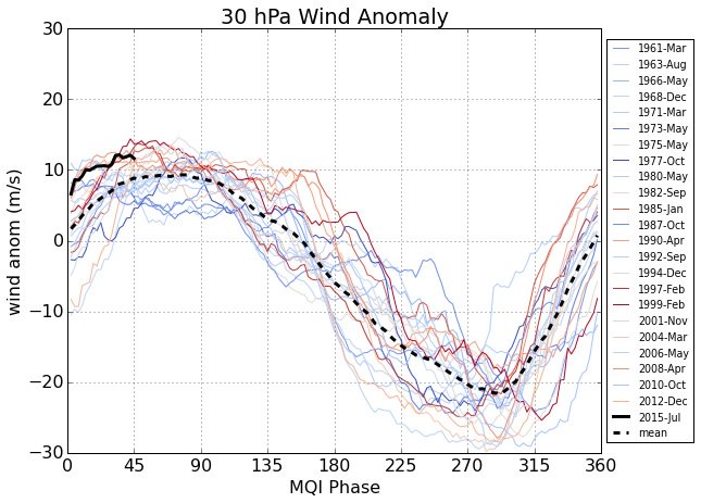 The QBO phase shown in a zonal wind anomaly (m/s) at 30 hPa oscillating between westerly  (around 90°) and easterly (around 270°) for intervals back to March 1961.  This QBO began it's westerly phase in July 2015 and is entering the 45° to 90°  quadrant where the wind anomalies have reached their peak in this phase (image courtesy of Sam Lillo @splillo