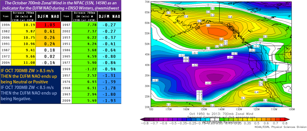 700mb Zonal Winds
