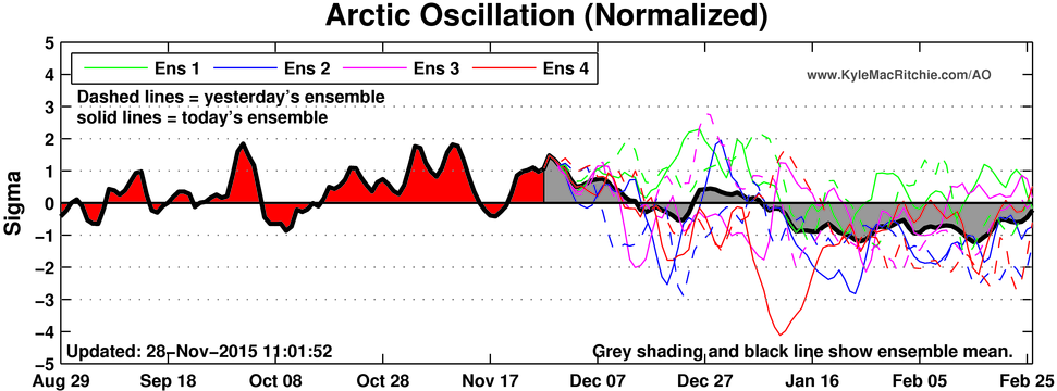 CFS model ensembles showing a general trend toward a more negative Arctic Oscillation as winter progresses.