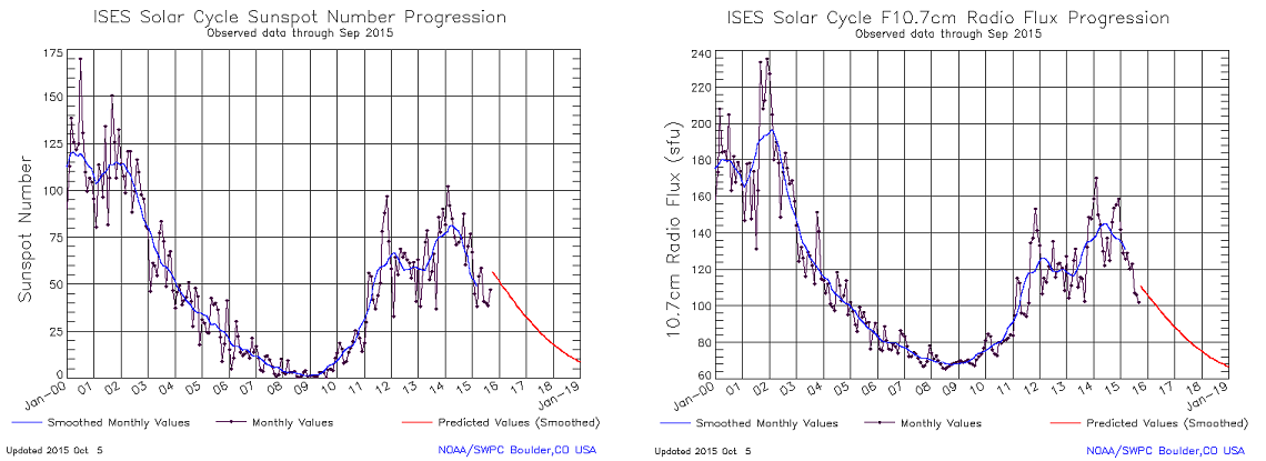 History of sunspots and solar radio flux and projections near the minimum