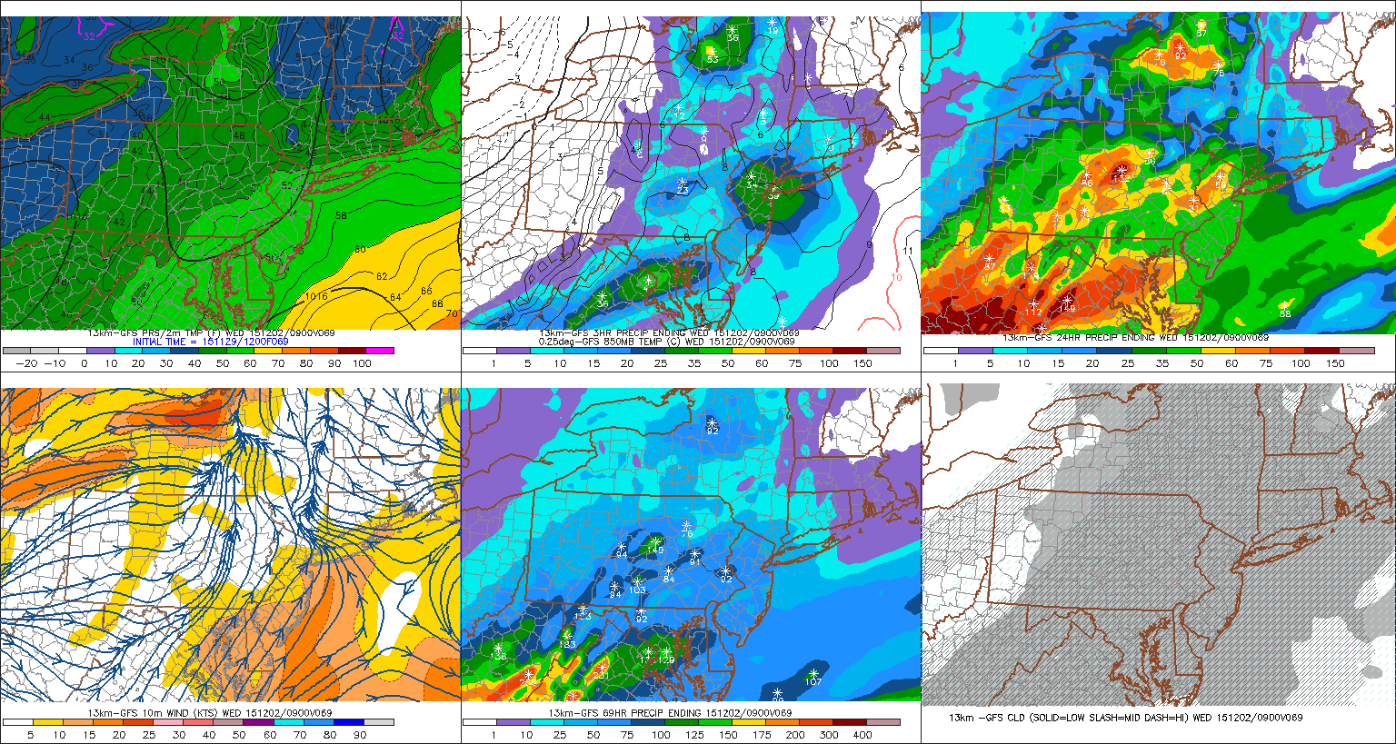 GFS model showing unsettled weather during the middle part of the upcoming week.