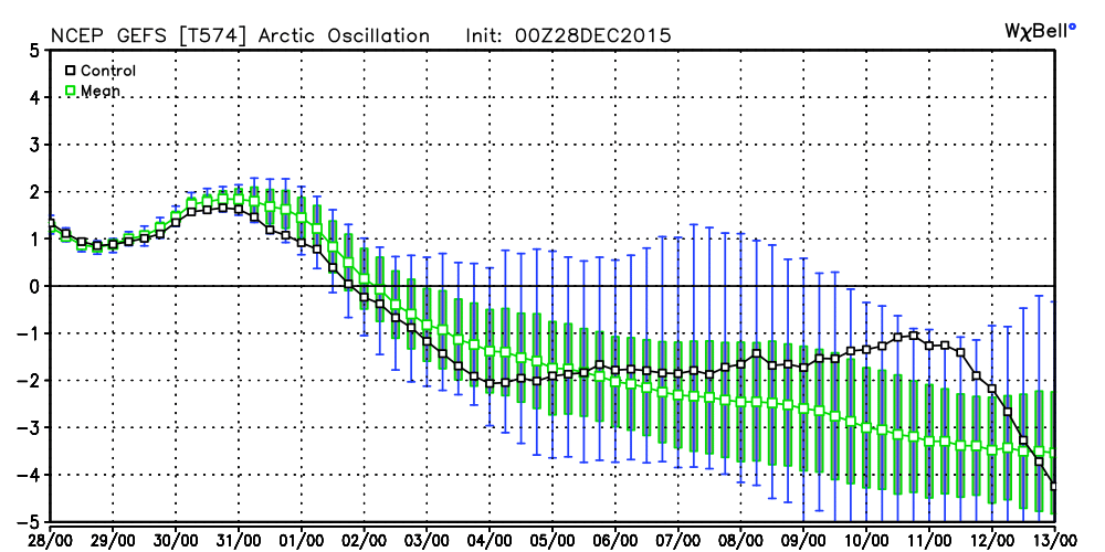 GFS Ensembles forecasting a tremendous drop in the Arctic Oscillation over the next week or two.