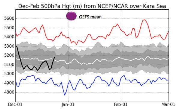 GFS Ensemble forecast strength of the Kara Sea ridge compared to previous occurrences (Sam Lillo)