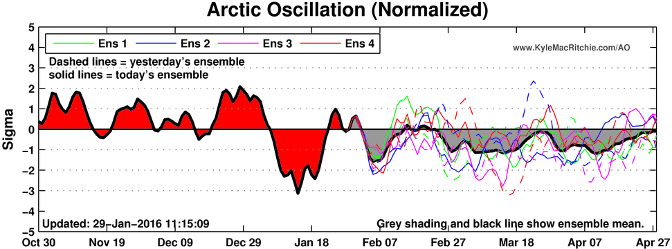 CFSv2 observations and forecast for the Artic Oscillation. Showing the AO crashing in earlier this month, before rising again. Then a gradual negative trend in February and March.