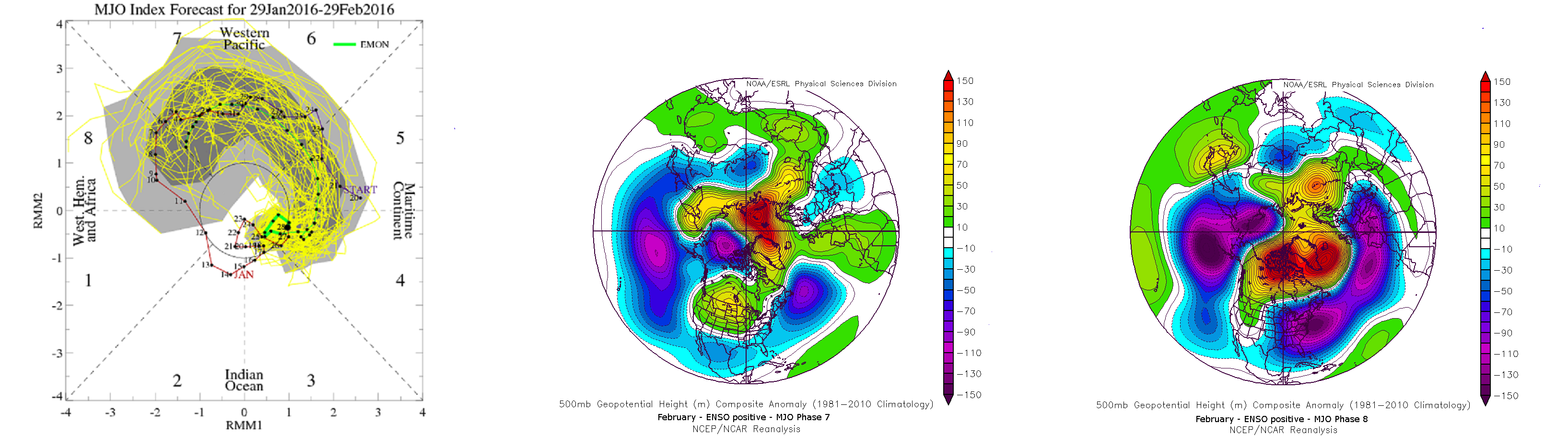 Euro weeklies forecast showing the MJO propagating in phase through into phase 7 and 8. (left-most image credit: CPC ). 500mb mean anomaly composites for the phases 7 and 8 in February during El Nino (right 2 images credit MeteoNetwork)