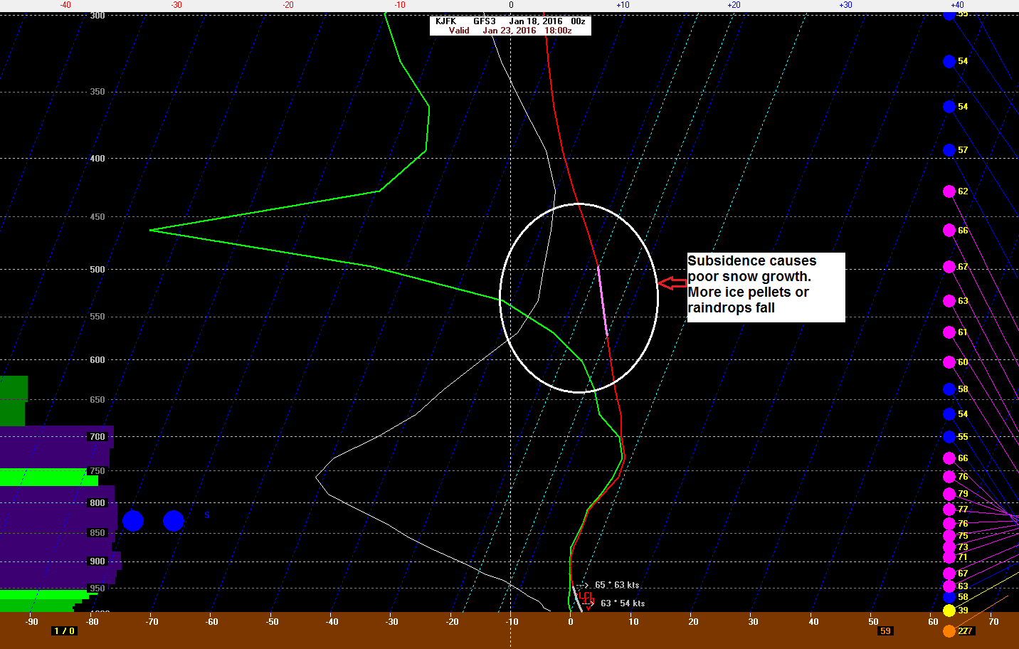 0z GFS sounding at JFK Saturday