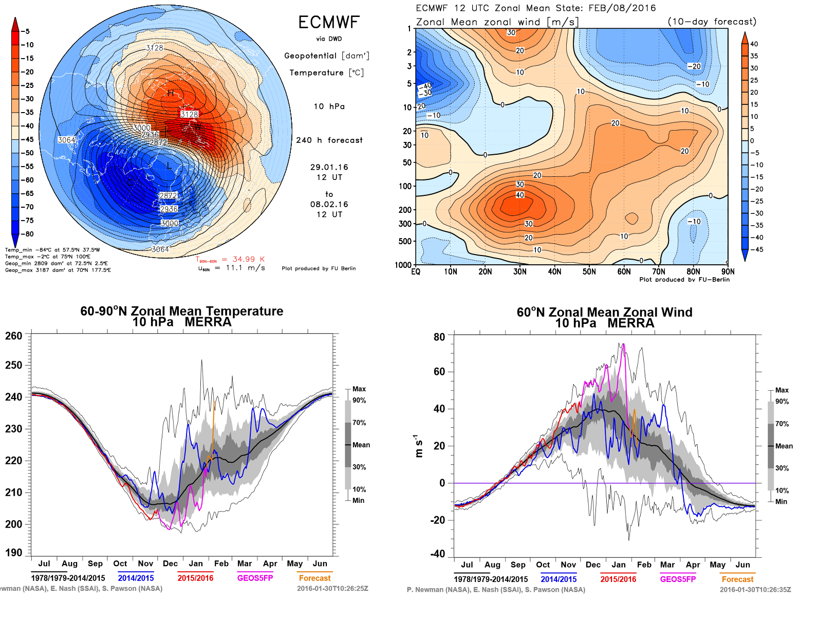 ECMWF & NASA models showing the beginning of a Sudden Stratospheric Warming event at 10 hPA on Feb 8th. Zonal winds decreasing or reversing in the higher latitudes.