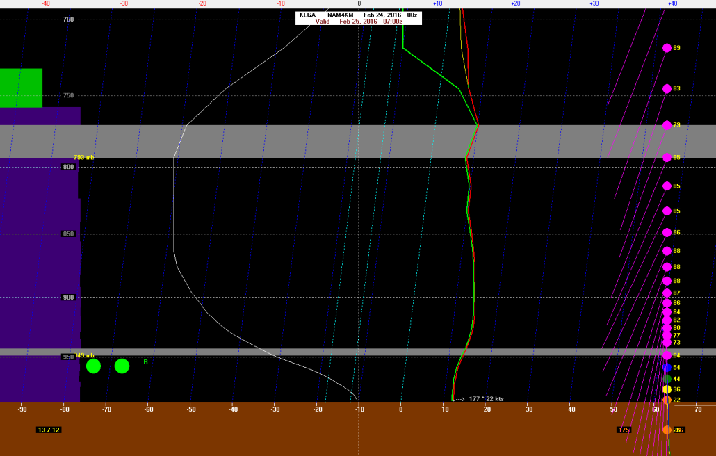 0z4kNAM showing 40 to 50kt below inversion near 950mb. 80kt winds above the inversion