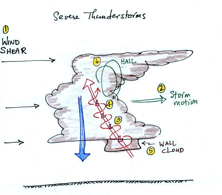 "A hand drawing of an ""ideal"" supercell thunderstorm formation. (Arizona U)"