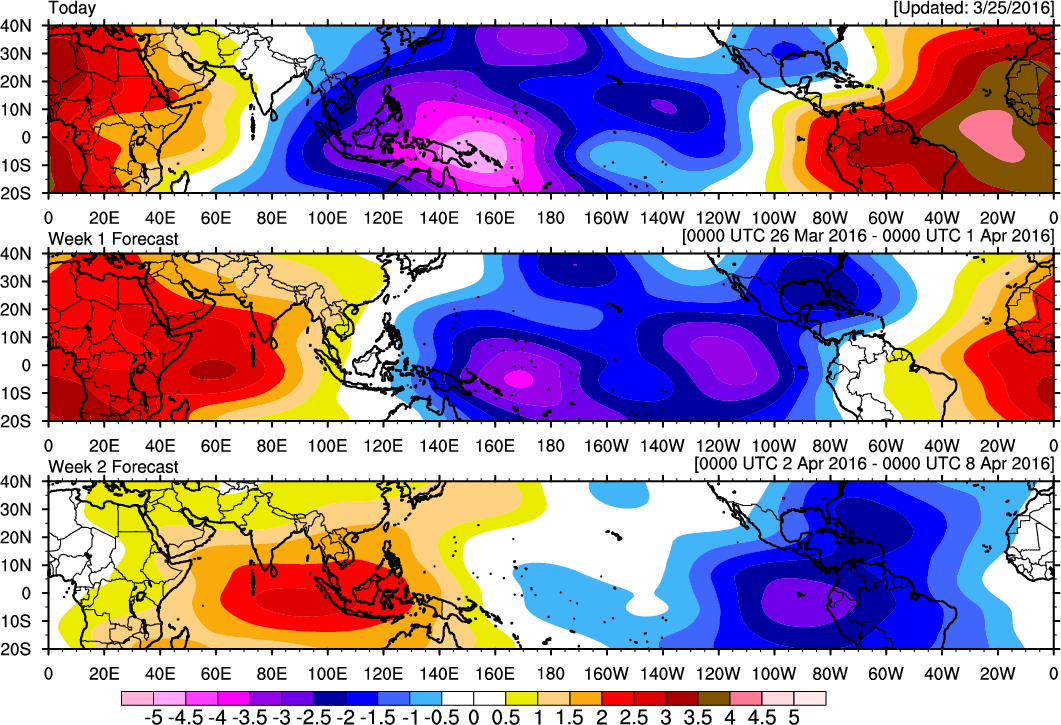 200mb velocity potential anomalies showing tropical forcing shifting from Western pacific to over Western Hemisphere