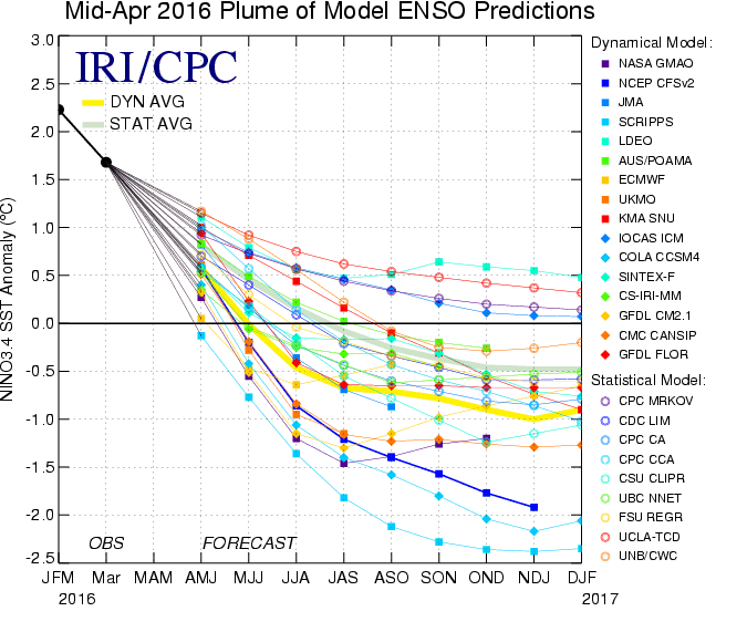 The latest IRI/CPC models have trended towards a La Nina.