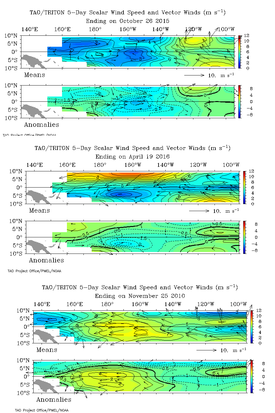 Trade winds in the Tropical Pacific were very weak this past Autumn, but have clearly begun to strongly converge again this month. However, we are still not nearly at the point of the mature La Nina event from November, 2010. (TAO/Triton).