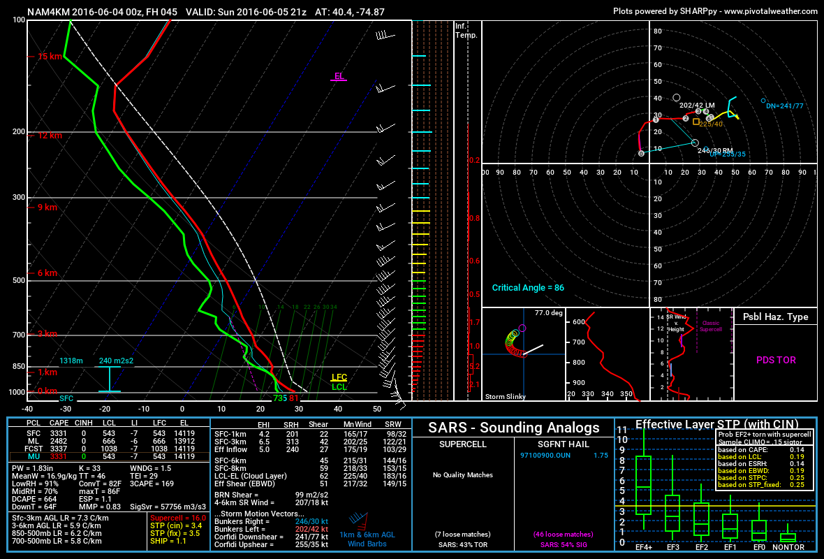 NAM model forecast sounding for Western NJ, showing the potential for tornadoes in severe thunderstorms.