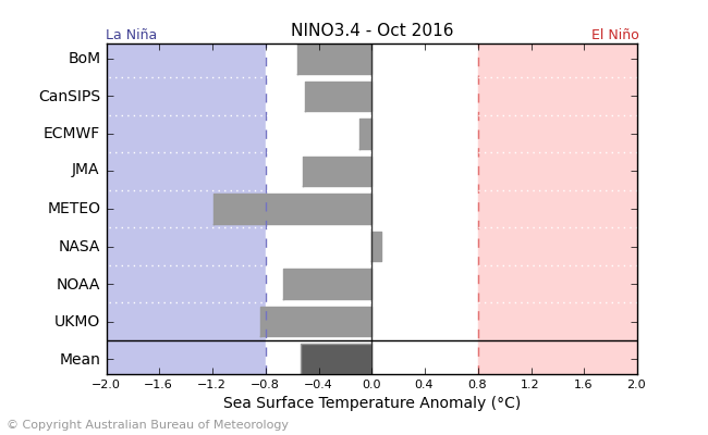 The climate models generally show a borderline neutral to weak La Nina event in October (Australian BoM).