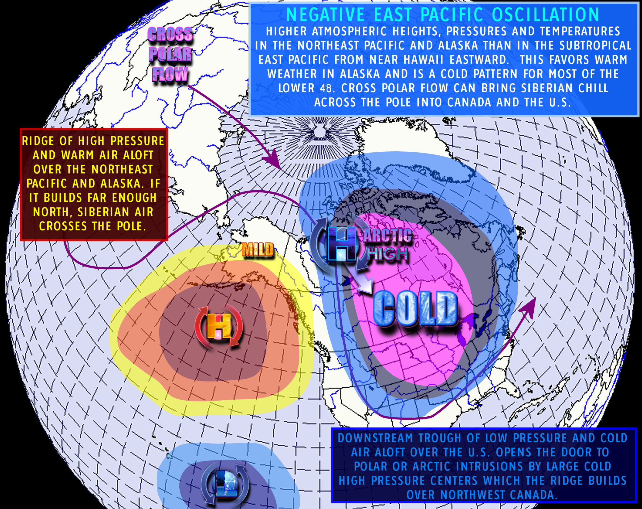 A graphic representation of a classic Negative EPO (-EPO) phase, with a cross polar flow bringing cold air into Canada and the United States.