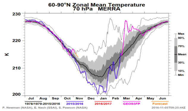 Temperatures in multiple levels of the stratosphere are running well above normal -- signaling that the vortex is weaker than normal.