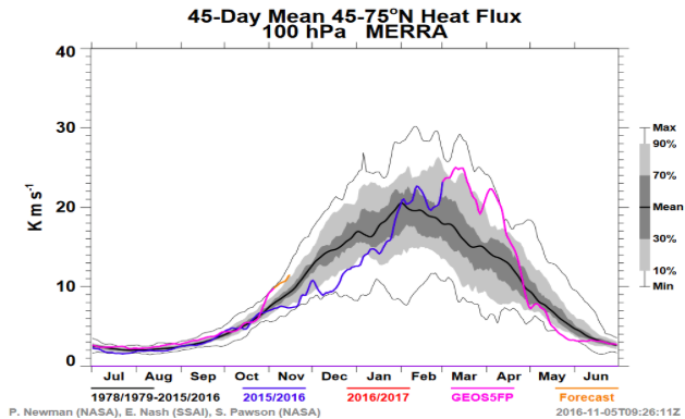 Heat flux remains above normal and is expected to continue to remain so -- suggesting additional disruptions of the vortex will continue.