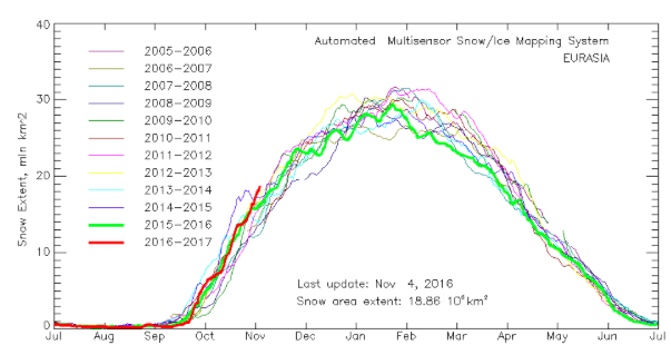 Eurasian snow cover remains above normal for this time of year.