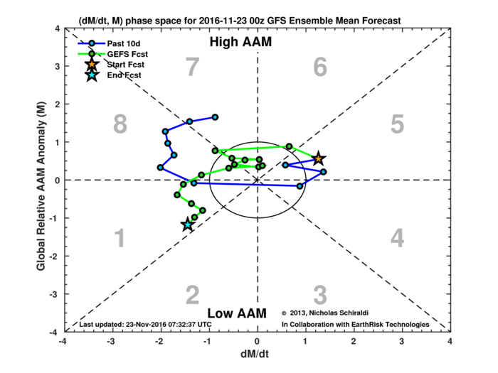 Global Wind Oscillation diagram for the Atmospheric Angular Momentum phase
