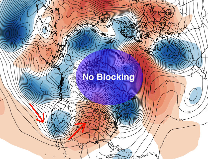 Analysis from today shows little to no blocking in the high latitudes, allowing the Pacific Ocean to dominate the weather pattern in the USA.